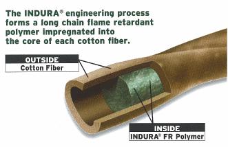 indura flame resistant diagram